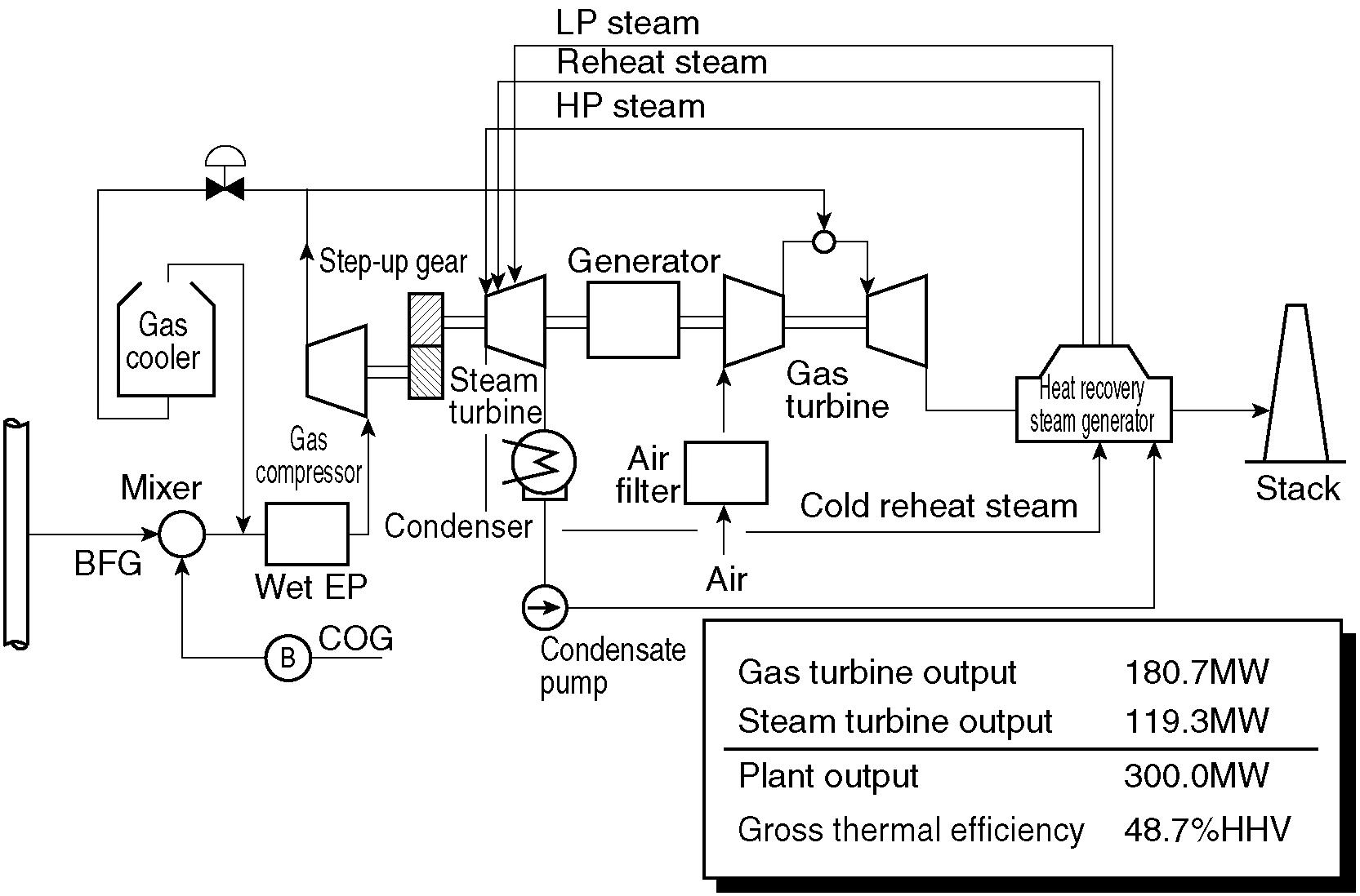 The schematic flow diagram of this system and the sectional structure of  the GT as a core engine are shown ...