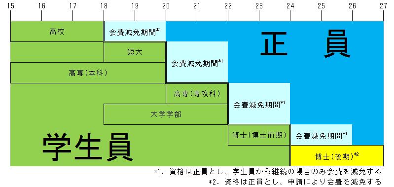 会員資格表(標準的な年齢で会員資格を適用した事例)