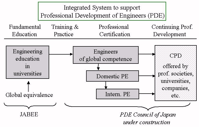 Fig. 2 Integrated System for PDE
