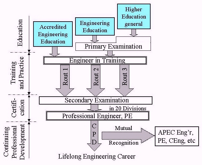 Fig. 3 Procedures of Japanese Professional Engineers