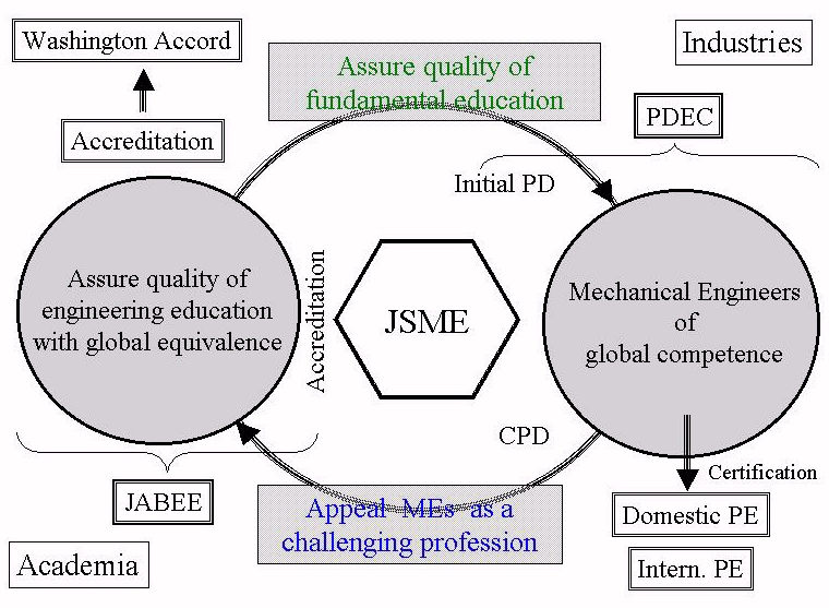 Fig. 4 Engineering Societies as the Key Contributor to Engineering Profession