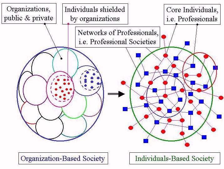 Fig. 1 Reform of Social Structure